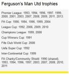 Palmaresul lui Sir Alex Fergusson la MUN, via bbc.co.uk. CLICK PT IMAGINE MĂRITĂ!