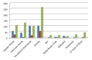 Cifrele, în dolari, realizate până acum de filmele-vedetă ale Premiilor Oscar 2014 (faza nominalizării) -