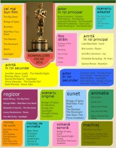 Lista completă a nominalizărilor la Premiile Oscar 2016. Sursa: InfoNaiv